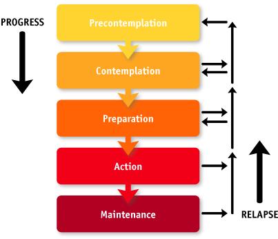 fases-verandering