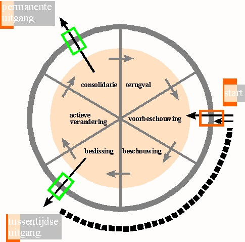 Veranderingscirkel01